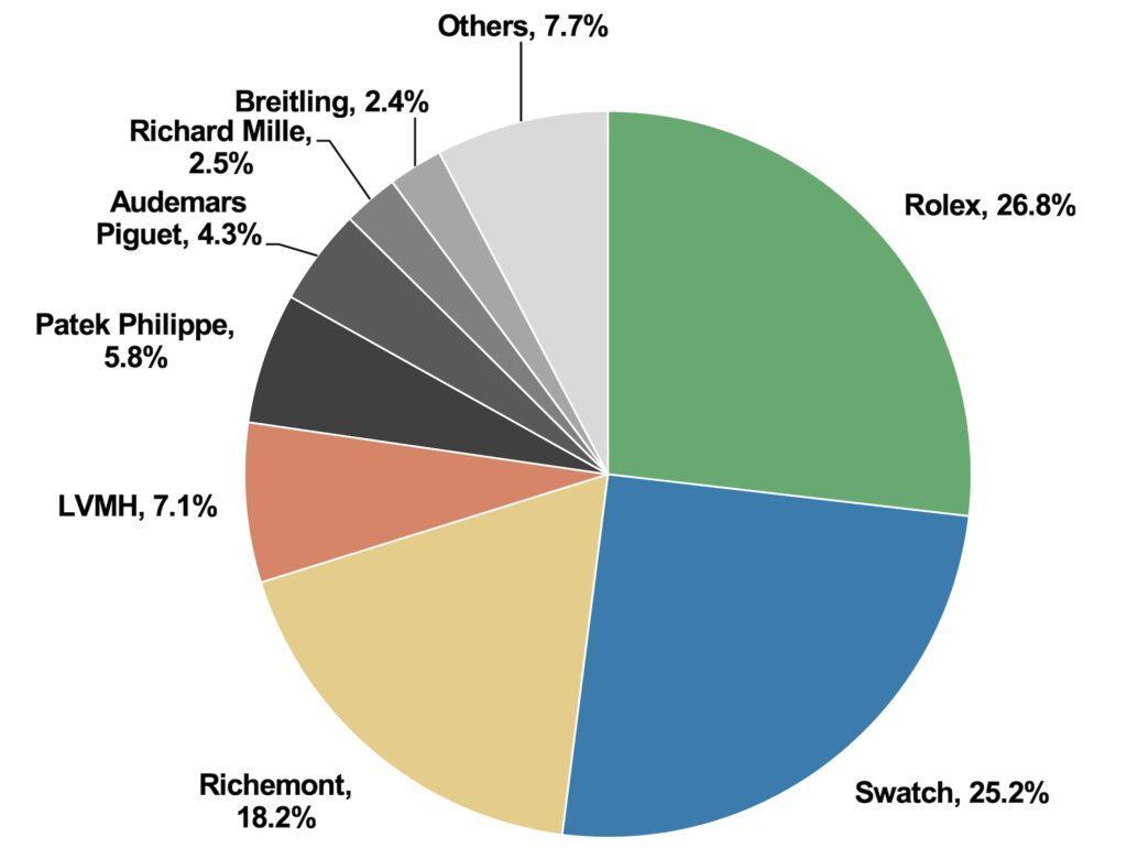 Top 50 de mărci de ceasuri elvețiene din 2020 ... Și invincibila hegemonie a lui Rolex